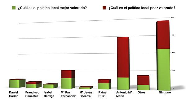 ¿Cuál es el político local que mejor valora?