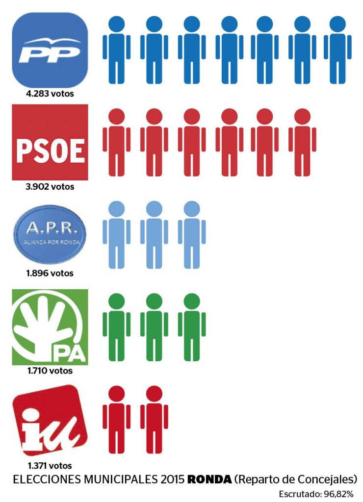 Reparto de Concejales en las Elecciones Municipales 2015 en Ronda