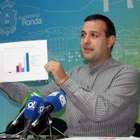 Ronda está en el grupo de municipios de la provincia de Málaga que cobra a sus vecinos los impuestos y tasas más caros