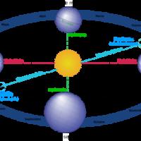 Los cuatro puntos estacionales terrestres.