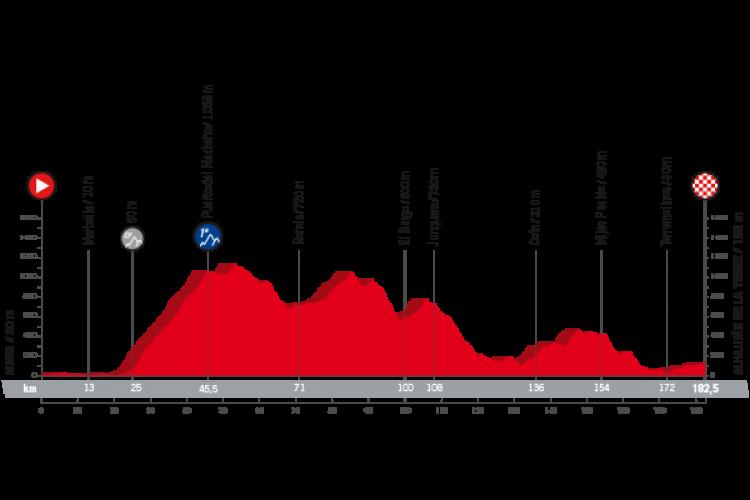 La Vuelta Ciclista a España 2018 pasará por Ronda durante su tercera etapa del 27 de agosto