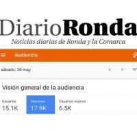 Diario Ronda batió este sábado su récord de audiencia con más de 15.000 lectores en un sólo día