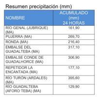Pujerra, con casi 270 litros de agua en 24 horas, ha sido el punto de la comarca donde más ha llovido