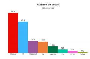 Resultados de las elecciones andaluzas de 2015.