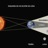 Eclipse total de luna  en la madrugada de este domingo al lunes