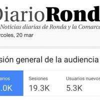 Diario Ronda volvió a batir este pasado miércoles su récord de audiencia rozando los 16.000 lectores en un sólo día
