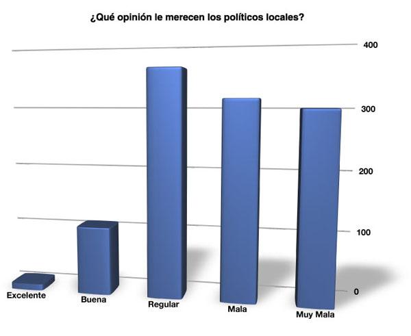 ¿Cuál es su opinión general sobre los políticos locales?