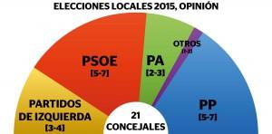 Elecciones-Locales-2015-según-Antonio-SM