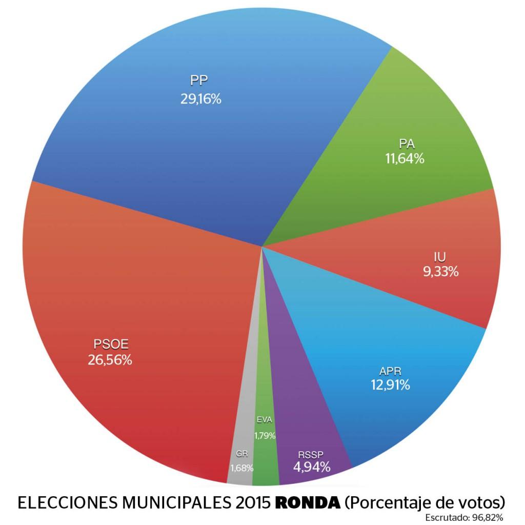 Porcentaje de votos de las Elecciones Municipales 2015 en Ronda.