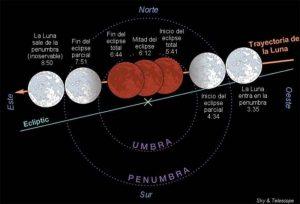 Fases del eclipse del 21 enero.