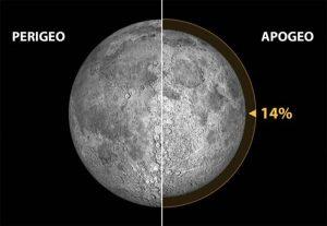 Diferencia de tamaño aparente de la Luna (vista desde la Tierra) entre el Perigeo y el Apogeo de nuestro satélite.