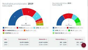 Los populares se han impuesto con total claridad en las elecciones locales del 26M en Ronda.