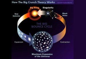 Ciclos infinitos en un Universo pulsante.