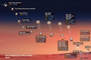 Detalles del descenso y aterrizaje en Marte, de la sonda xxx de la NASA-