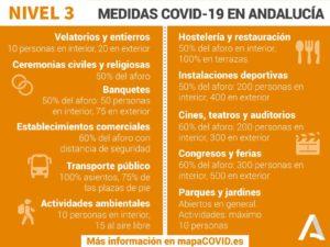 Medidas del Nivel 3.